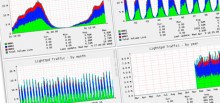 Monitorización de servidores con MUNIN en DEBIAN